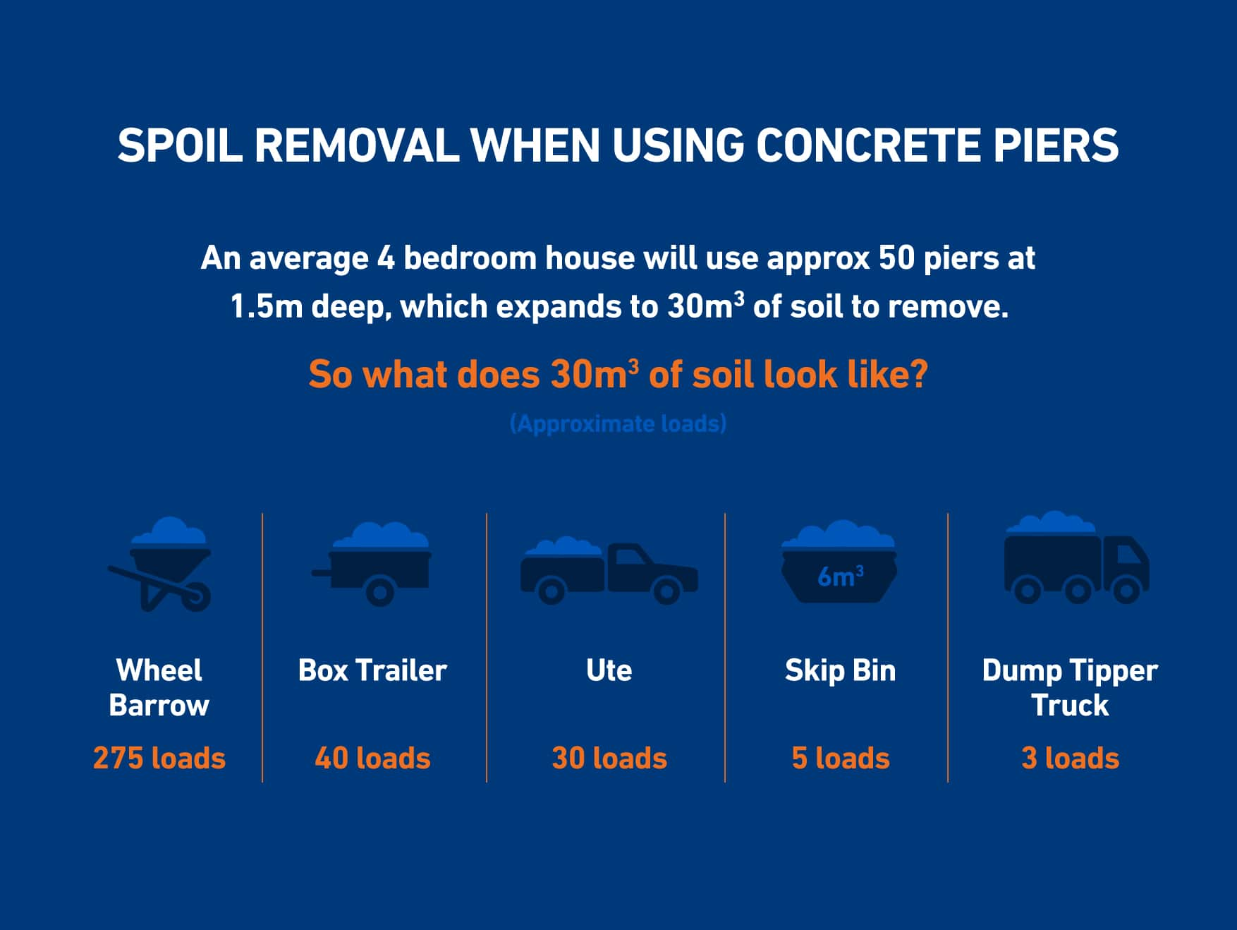 how much spoil removal for bored concrete piers